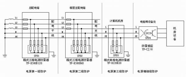 则应考虑在总配电箱前端安大通流容量的防雷器